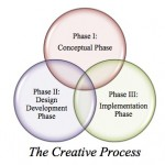 The Creative Process: Software Jockeys Detest It… Master Craftsmen Adore It!